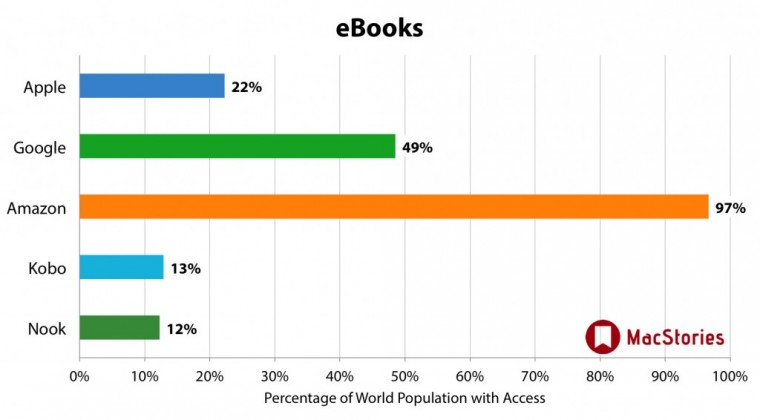world-ebook-distribution-1