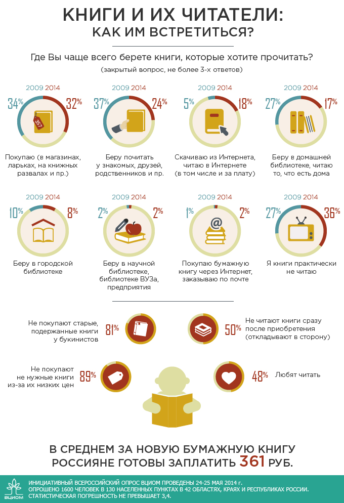 reading-statistics-in-russia-infographics
