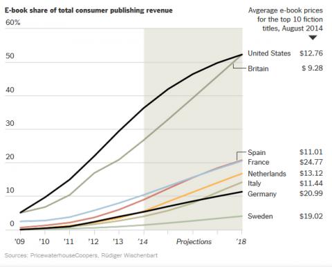 Электронные книги могут стать популярнее печатных уже в 2018 году