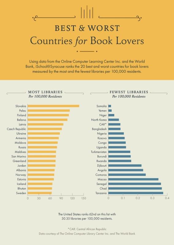 Чешская Республика может похвастаться одной из самых плотных сетей библиотек