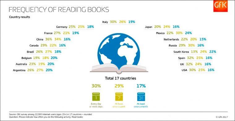 Частота чтения в 17 странах.